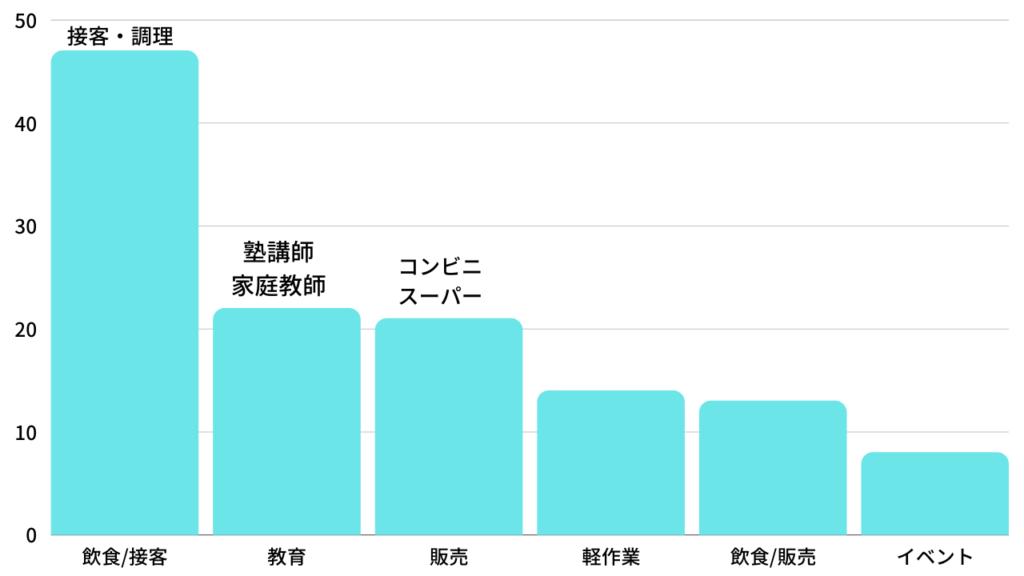 アルバイトのグラフ